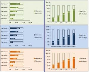Excel 2007 exemple sur maîtrise-excel.com Graphique_thermometre_V2