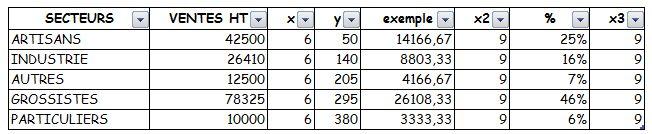 EXCEL_2007_GRAPHIQUE_A_BULLES_EX_IV : Ventes HT et % de CA
