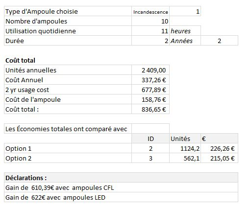 Comment faire une analyse avantage co t pour choisir son - Different type d ampoule ...